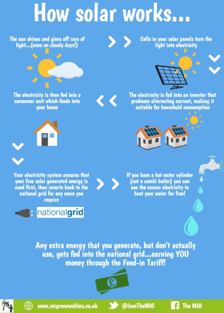 How solar energy works in Devon
