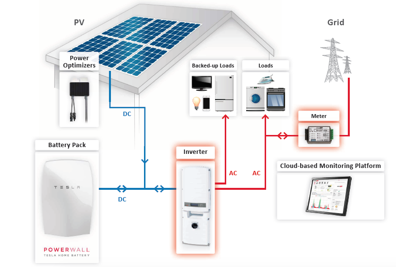 Tesla Power Wall Solar Panel Wiring Diagram on se7600a uss